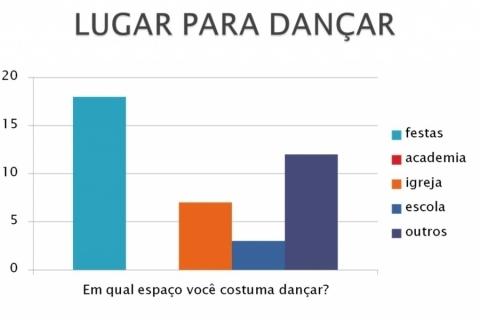 Tipos de dança