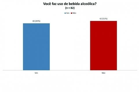 Uso de bebida alcoólica