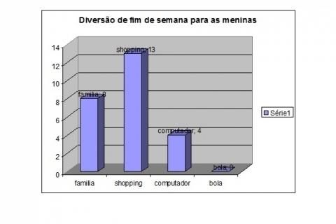 Preferência de lugares para passeio em Belo Horizonte