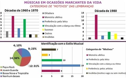 A história da música brasileira na vida das pessoas